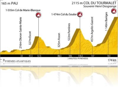 Profil de l'étape du Tour 2010